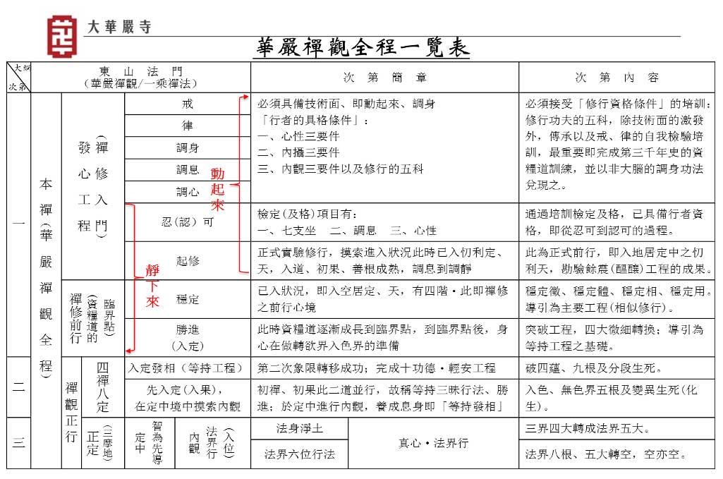 華嚴禪觀全程一覽表